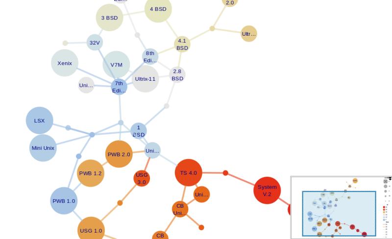 Watson Ecosystem Explained